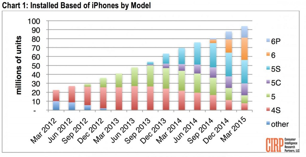 iPhone-user-data