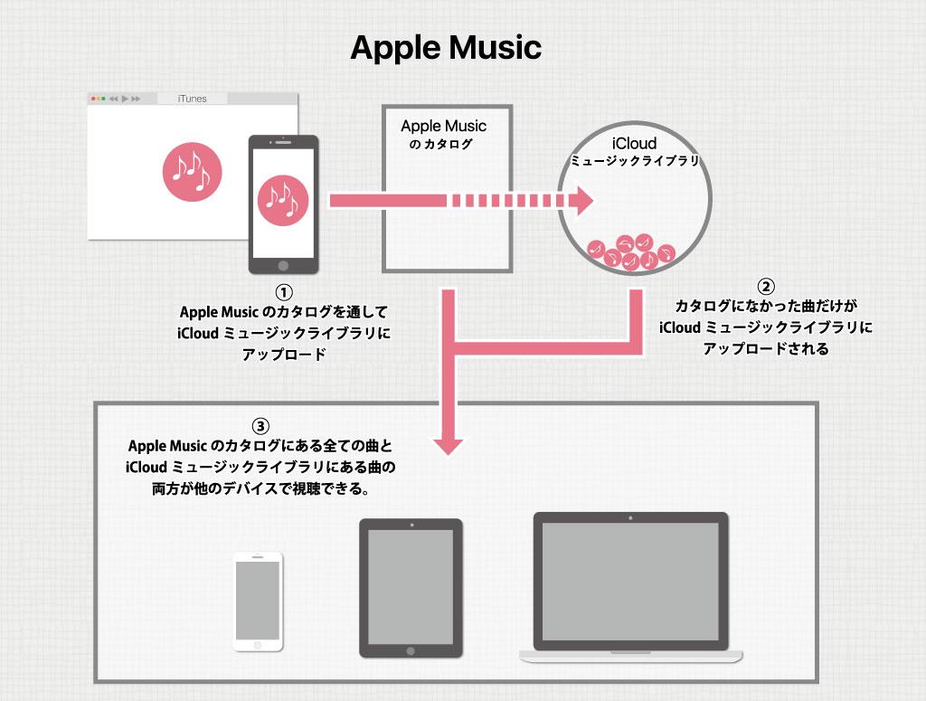 Apple Musicの仕組み