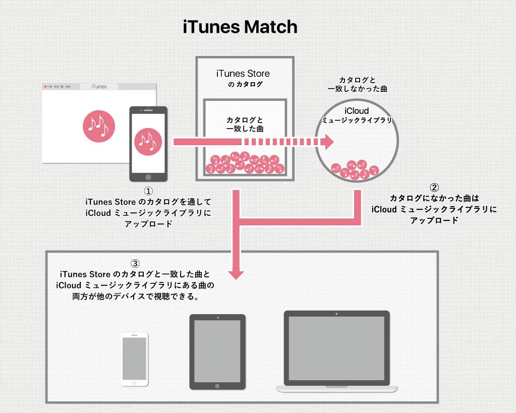 iTunes Matchの仕組み