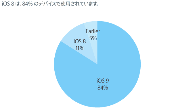ios9-adoption-rate-2016-04-18-1