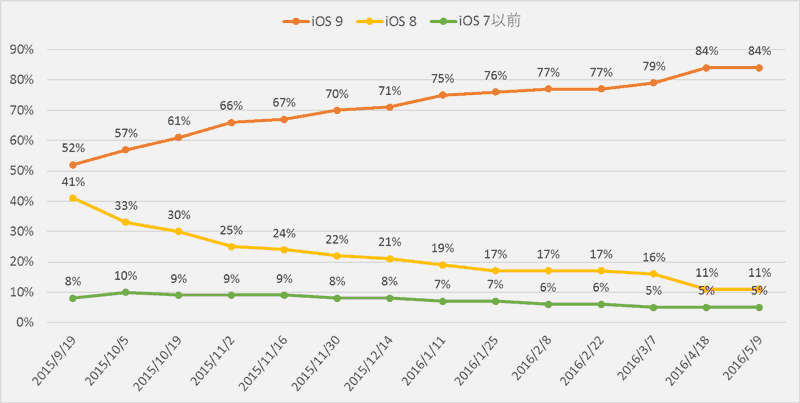 ios9-adoption-rate-2016-05-12-1