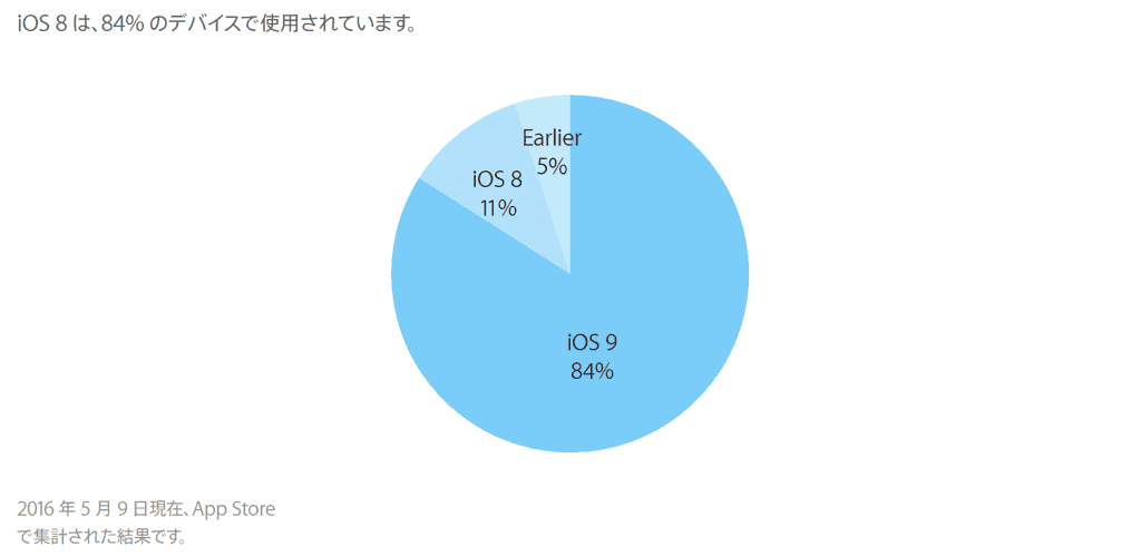 ios9-adoption-rate-2016-05-12