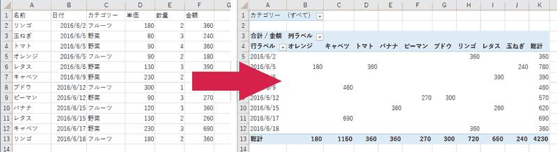 エクセルでピボットテーブルを作成し集計する方法 excel ibitzedge
