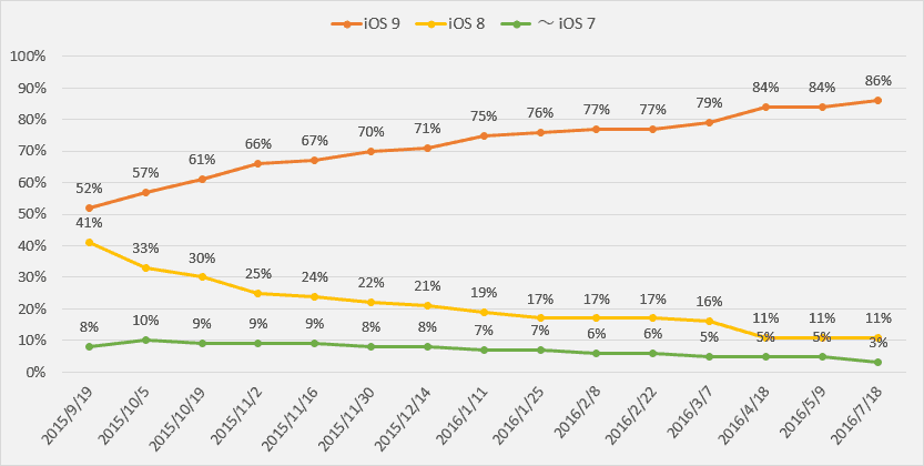 ios9-adoption-rate-2016-07-18-(3)