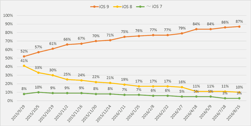 ios9-adoption-rate-2016-08-15-3