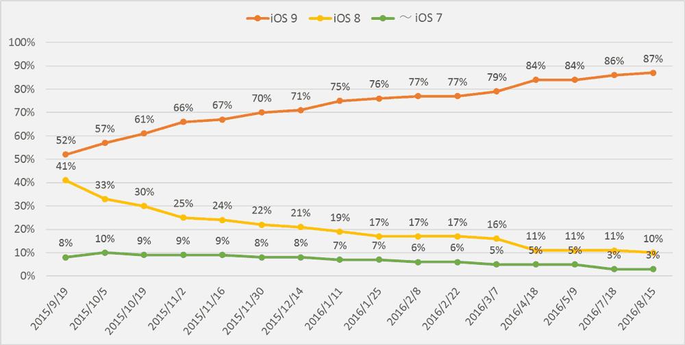 ios9-adoption-rate-2016-08-15-3