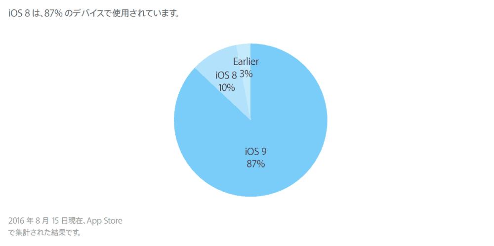 ios9-adoption-rate-2016-08-15