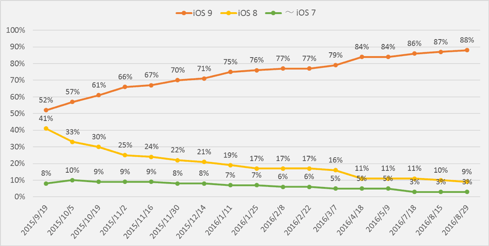 ios9-adoption-rate-2016-08-29-1