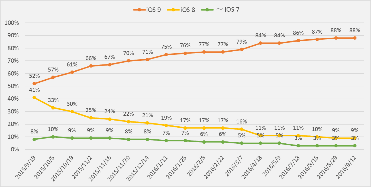 ios9-adoption-rate-2016-09-12-2