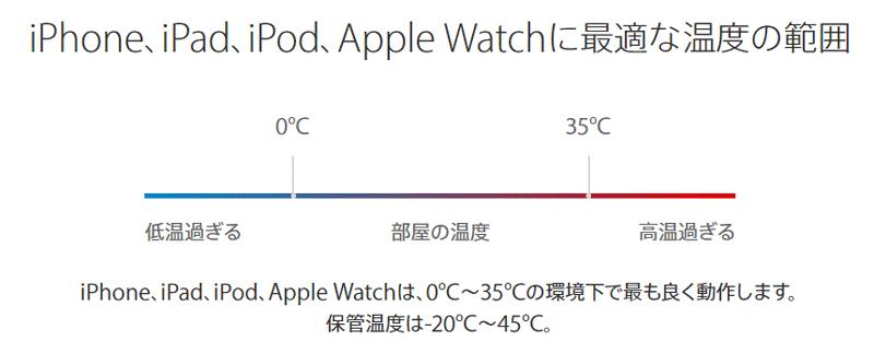 iPhoneの最適温度